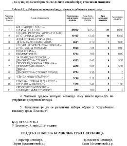 Konacni rezelutati izbora u Leskovcu 02